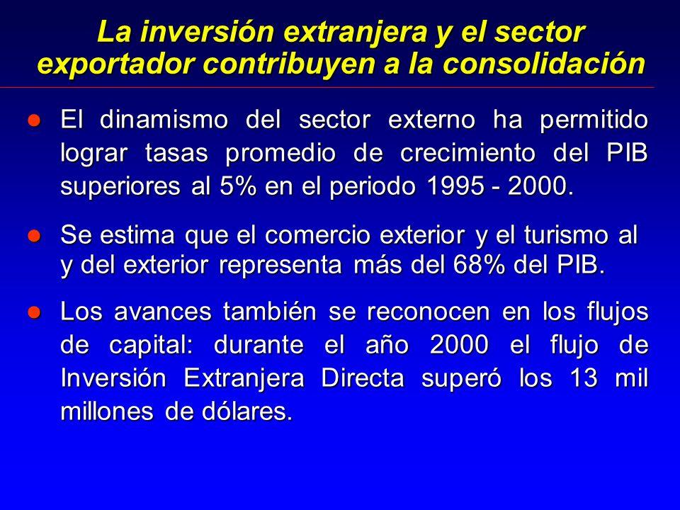 La inversión extranjera y el sector exportador contribuyen a la consolidación l El dinamismo del sector externo ha permitido lograr tasas promedio de crecimiento del PIB superiores al 5% en el periodo 1995 - 2000.