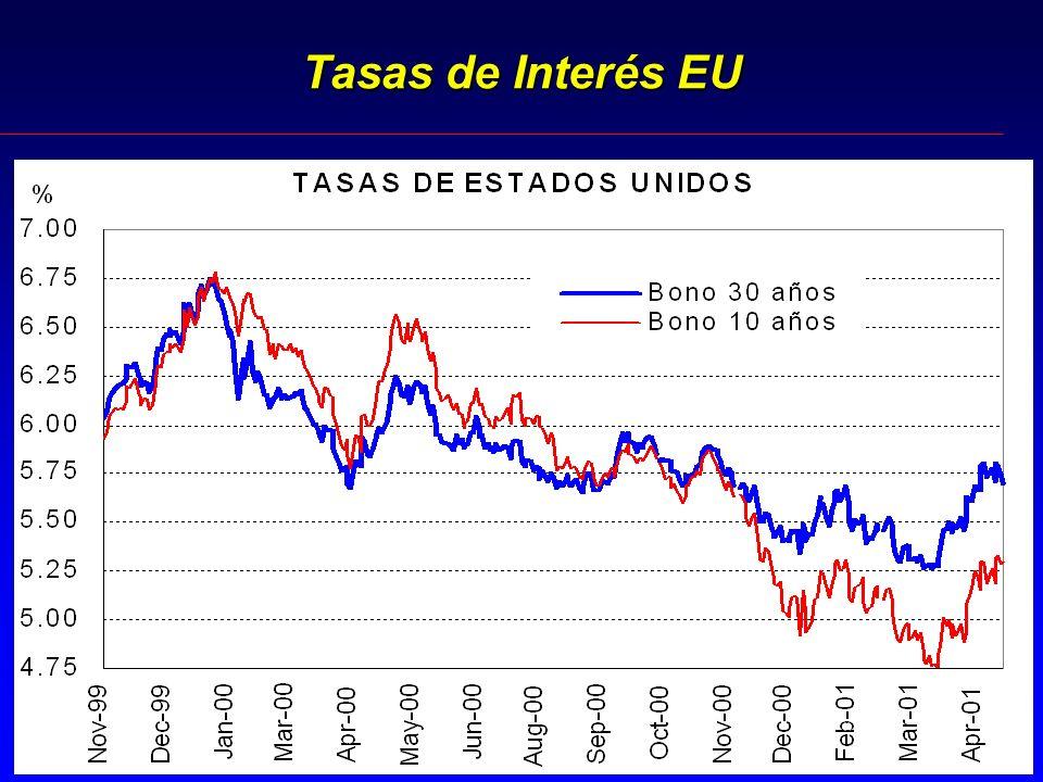 Tasas de Interés EU