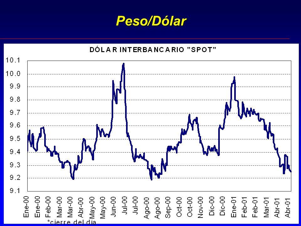Peso/Dólar