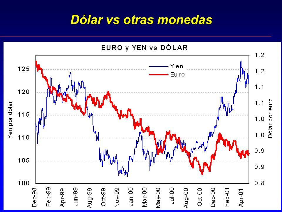 Dólar vs otras monedas