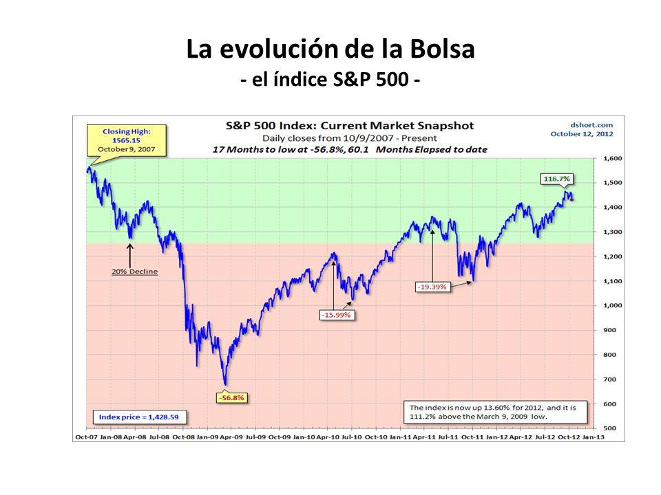 La evolución de la Bolsa - el índice S&P 500 -