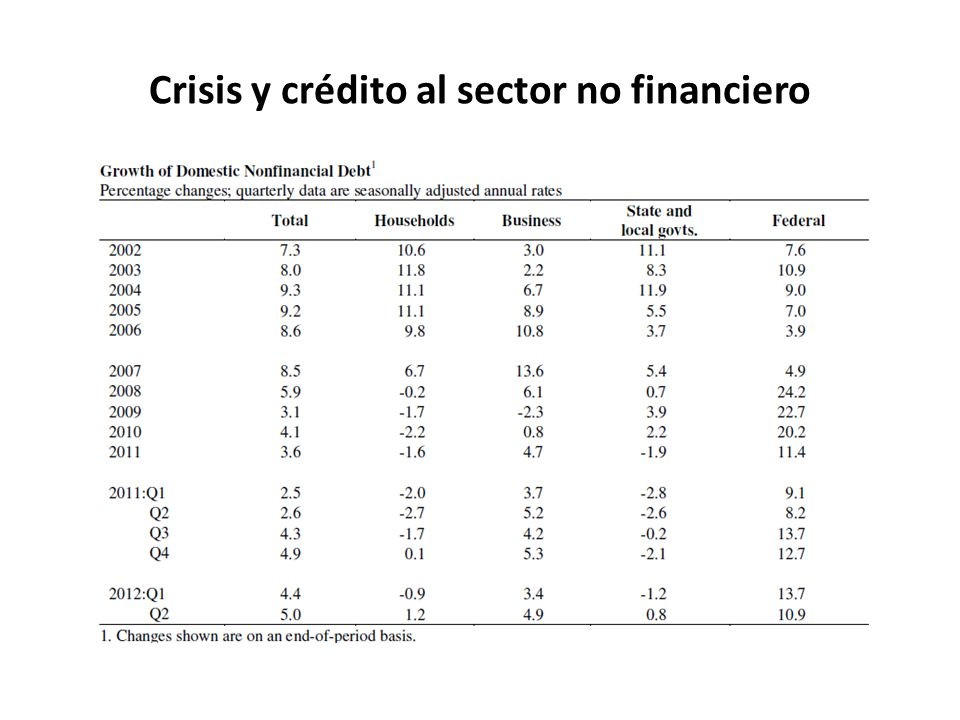 Crisis y crédito al sector no financiero
