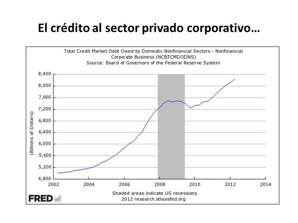 El crédito al sector privado corporativo…