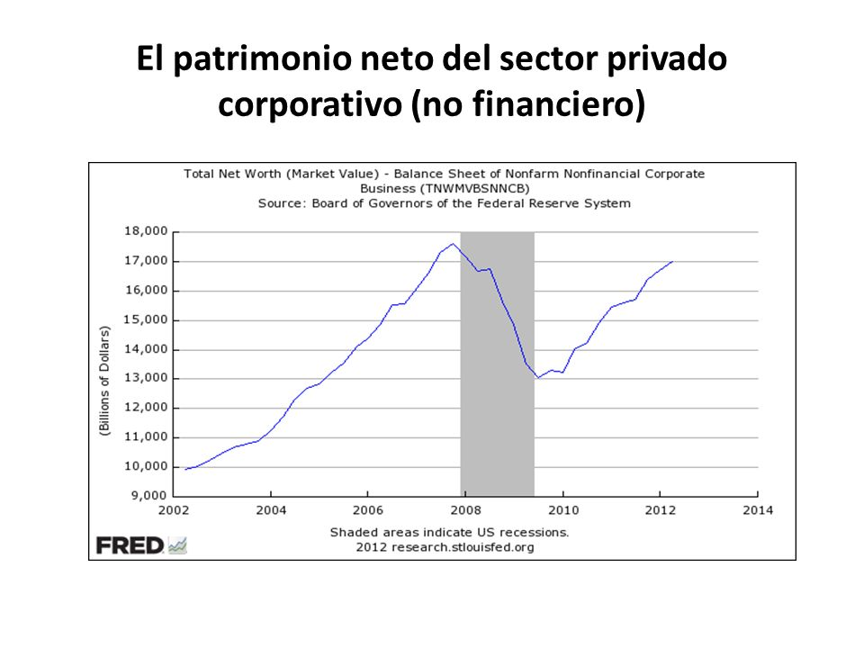 El patrimonio neto del sector privado corporativo (no financiero)
