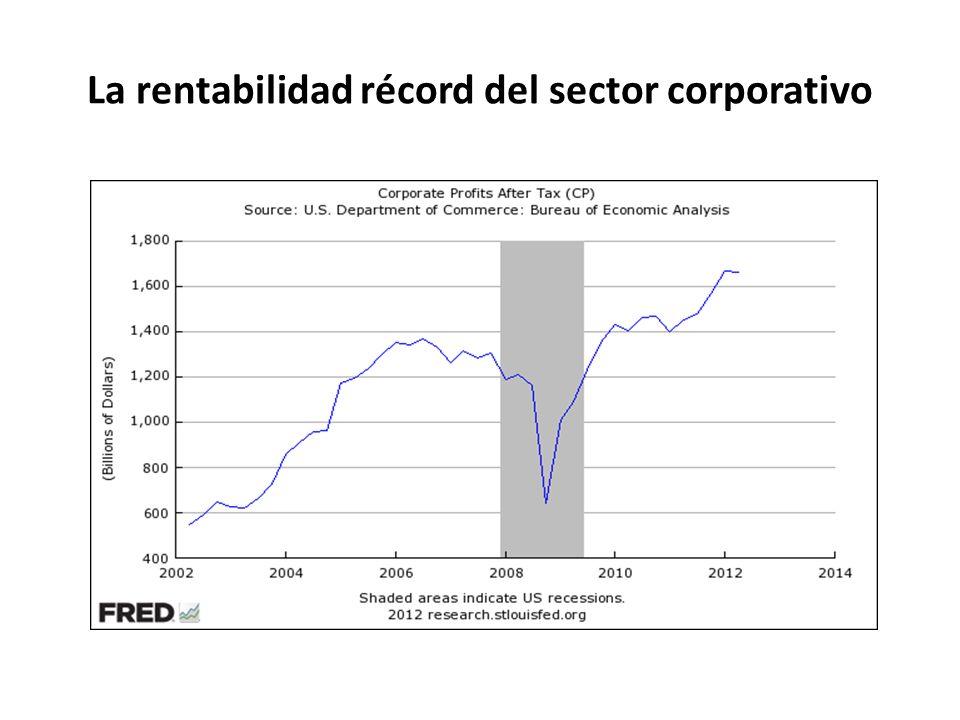 La rentabilidad récord del sector corporativo