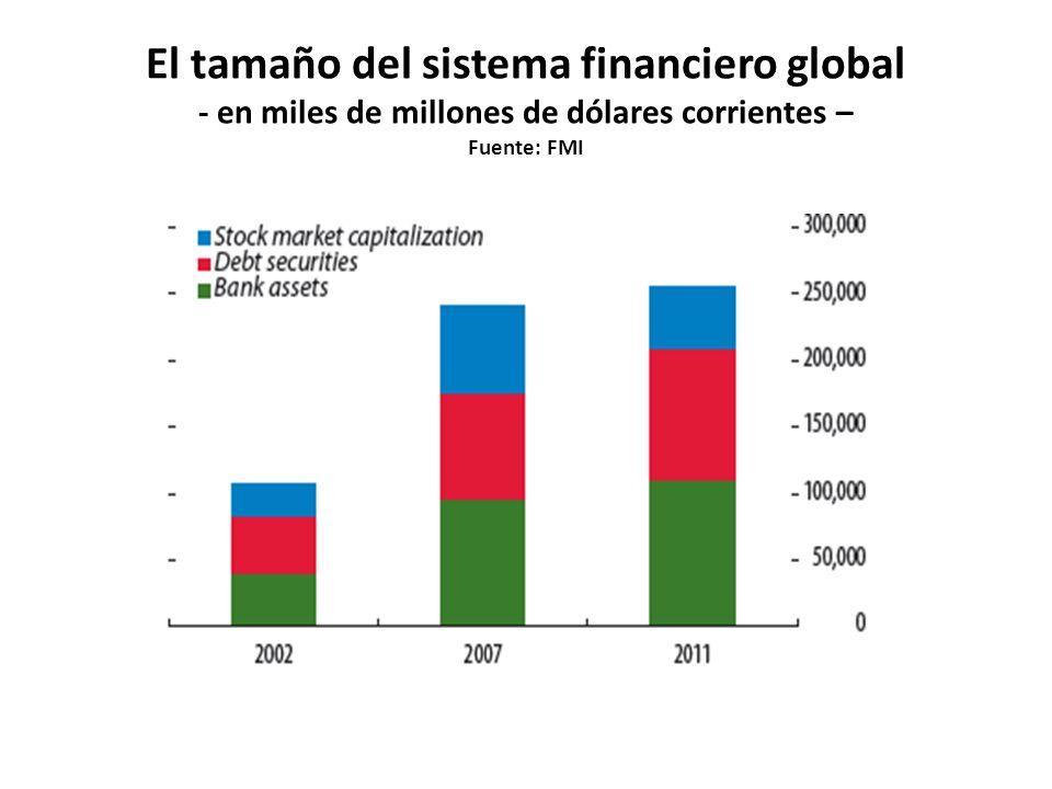 El tamaño del sistema financiero global - en miles de millones de dólares corrientes – Fuente: FMI