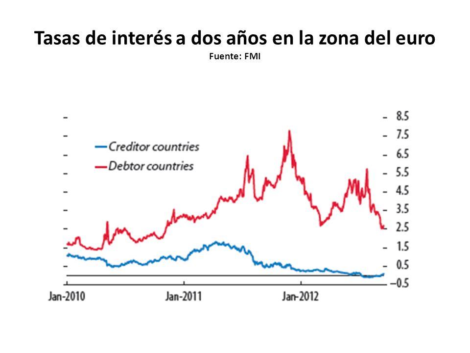 Tasas de interés a dos años en la zona del euro Fuente: FMI