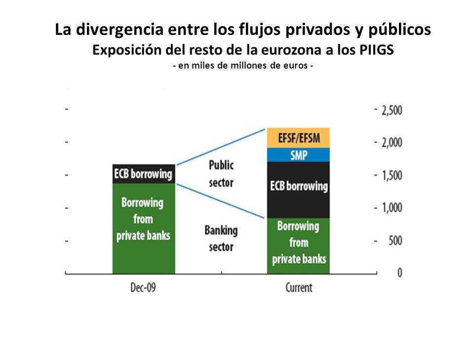 La divergencia entre los flujos privados y públicos Exposición del resto de la eurozona a los PIIGS - en miles de millones de euros -