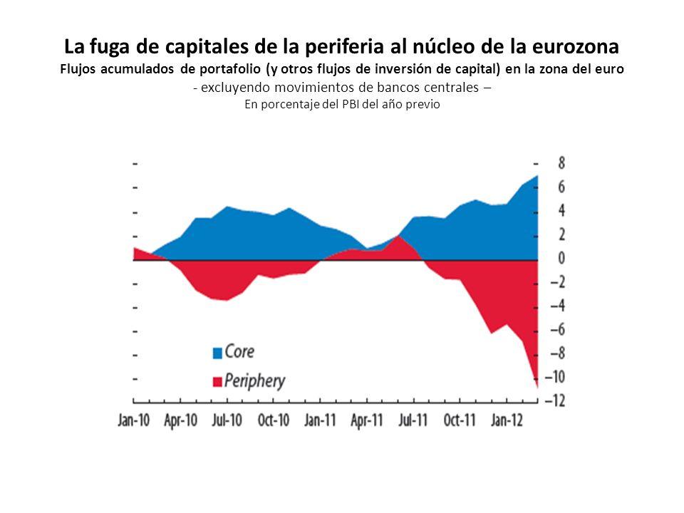 La fuga de capitales de la periferia al núcleo de la eurozona Flujos acumulados de portafolio (y otros flujos de inversión de capital) en la zona del euro - excluyendo movimientos de bancos centrales – En porcentaje del PBI del año previo