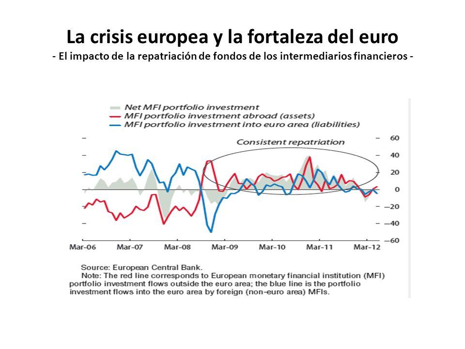 La crisis europea y la fortaleza del euro - El impacto de la repatriación de fondos de los intermediarios financieros -