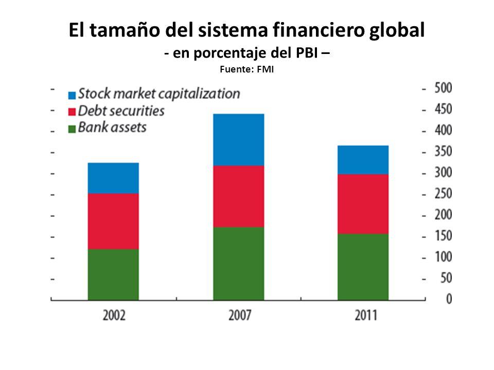 El tamaño del sistema financiero global - en porcentaje del PBI – Fuente: FMI