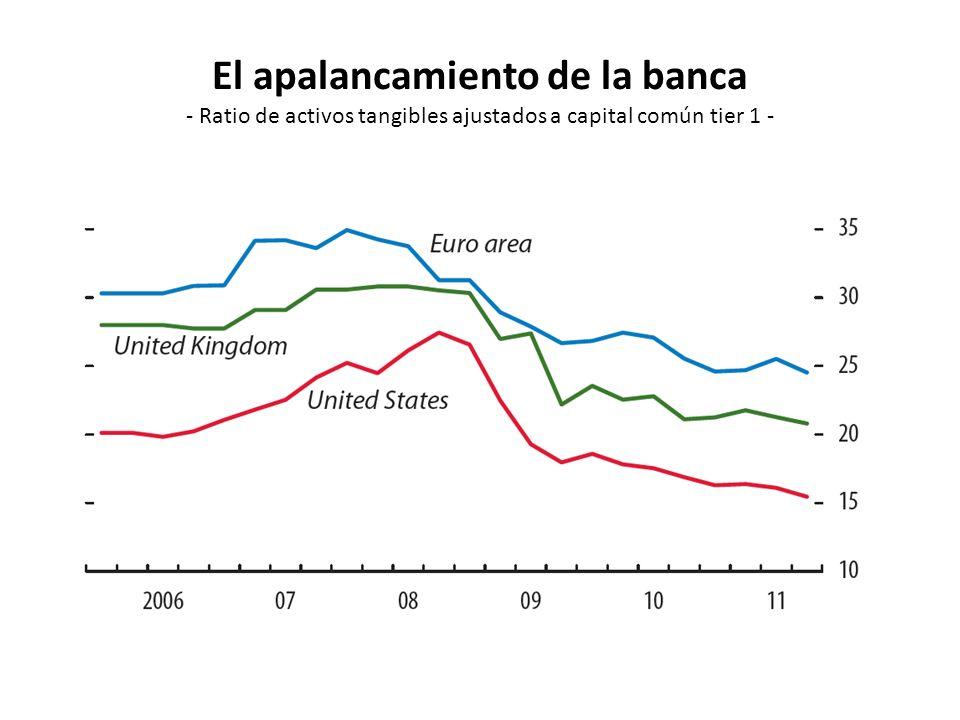 El apalancamiento de la banca - Ratio de activos tangibles ajustados a capital común tier 1 -