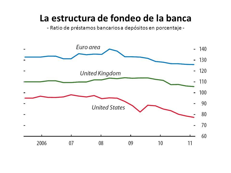 La estructura de fondeo de la banca - Ratio de préstamos bancarios a depósitos en porcentaje -