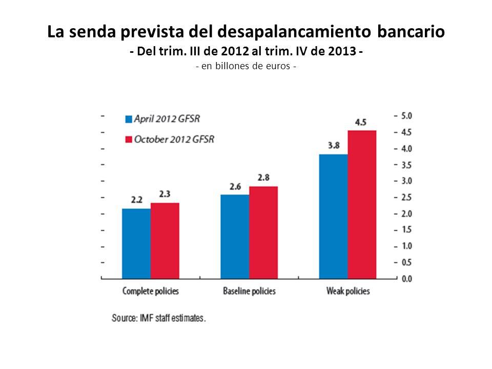 La senda prevista del desapalancamiento bancario - Del trim. III de 2012 al trim. IV de 2013 - - en billones de euros -