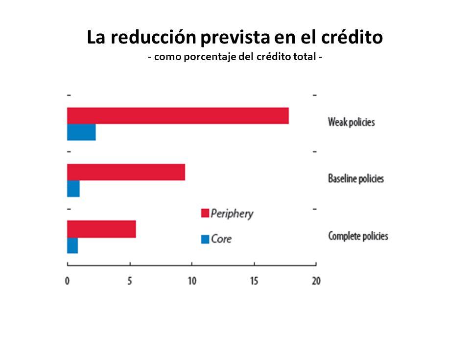 La reducción prevista en el crédito - como porcentaje del crédito total -