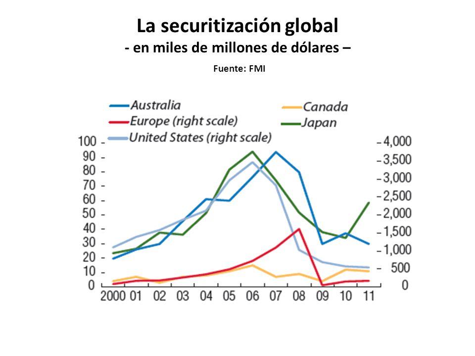 La securitización global - en miles de millones de dólares – Fuente: FMI