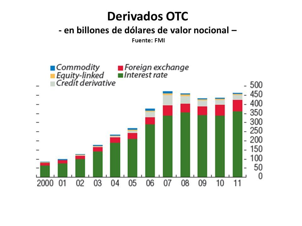 Derivados crediticios OTC - en billones de dólares de valor nocional – Fuente: FMI