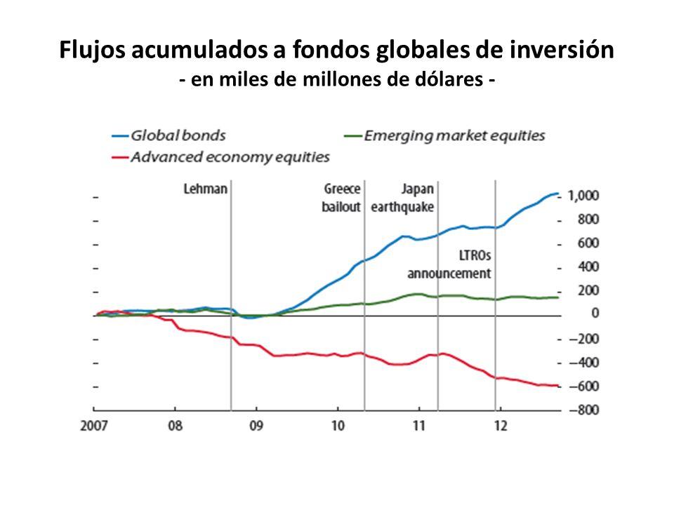 Flujos acumulados a fondos globales de inversión - en miles de millones de dólares -