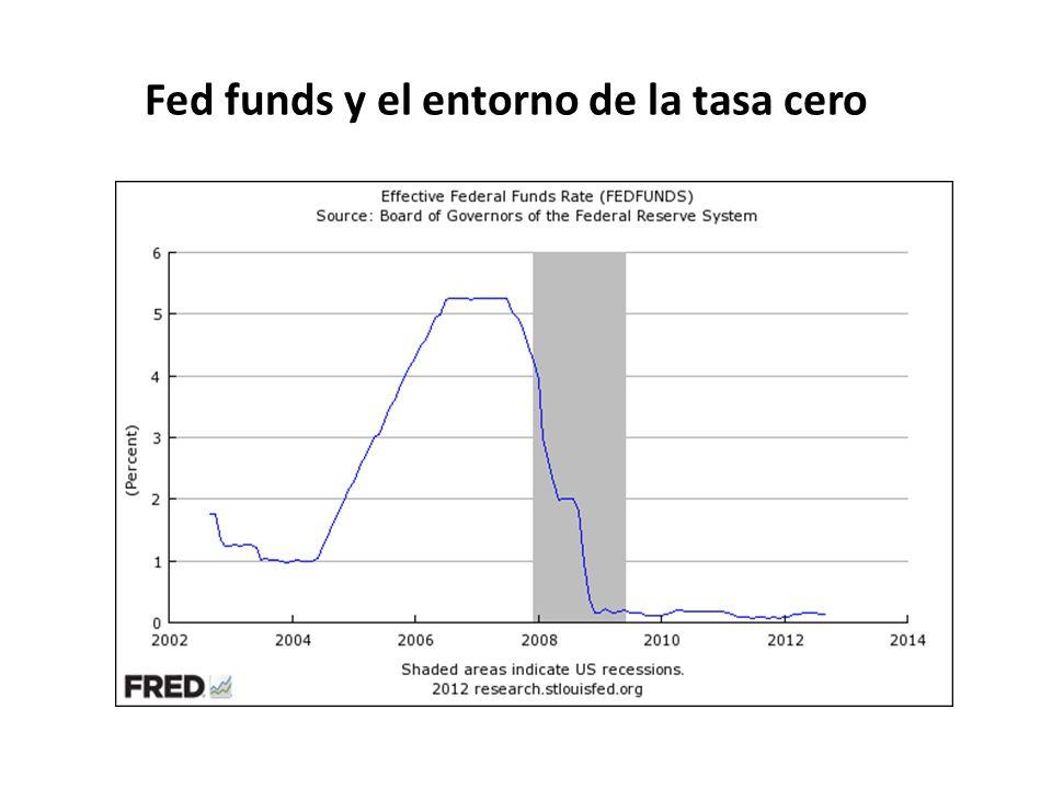 Fed funds y el entorno de la tasa cero