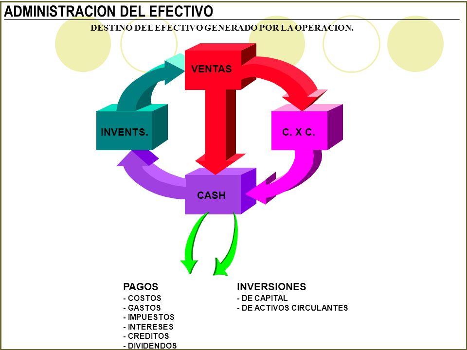 ADMINISTRACION DEL EFECTIVO VENTAS C. X C. CASH INVENTS. PAGOS - COSTOS - GASTOS - IMPUESTOS - INTERESES - CREDITOS - DIVIDENDOS INVERSIONES - DE CAPI