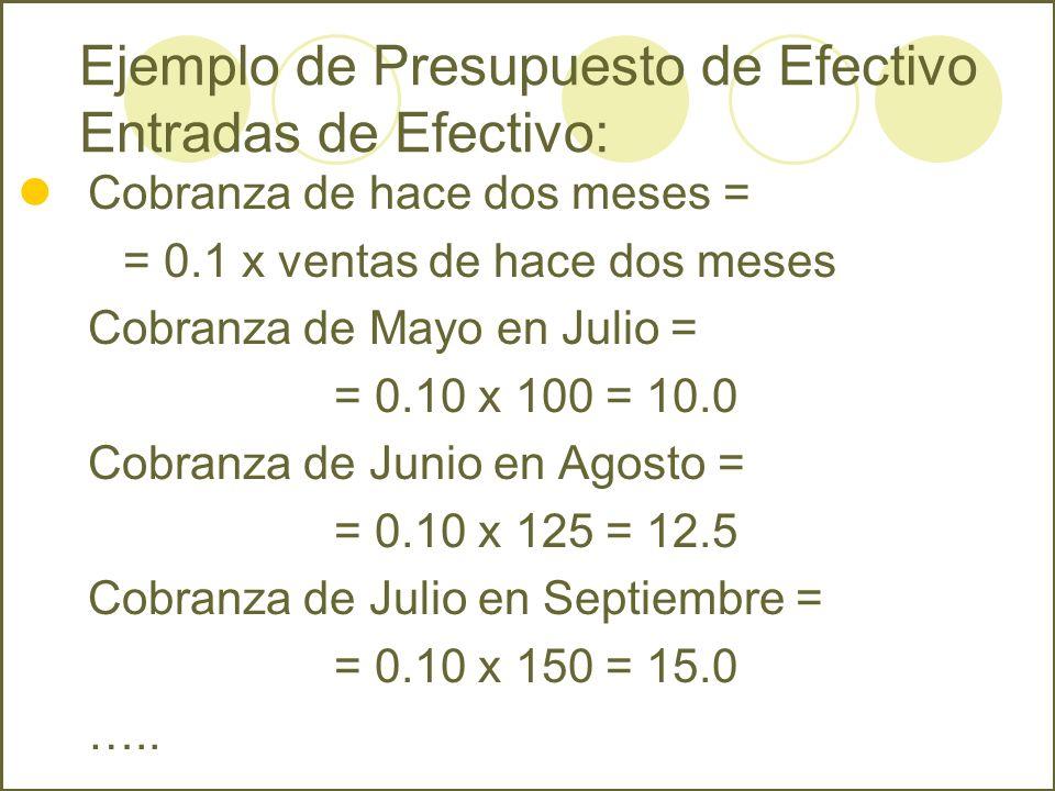 Cobranza de hace dos meses = = 0.1 x ventas de hace dos meses Cobranza de Mayo en Julio = = 0.10 x 100 = 10.0 Cobranza de Junio en Agosto = = 0.10 x 1