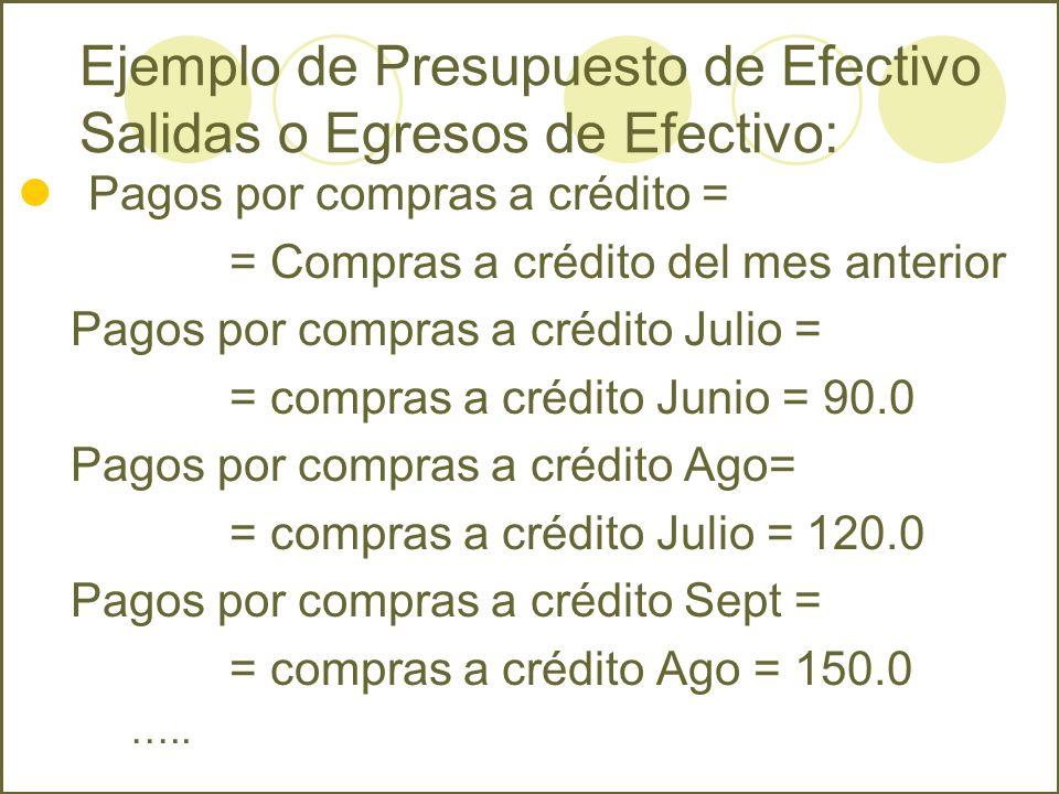 Pagos por compras a crédito = = Compras a crédito del mes anterior Pagos por compras a crédito Julio = = compras a crédito Junio = 90.0 Pagos por comp