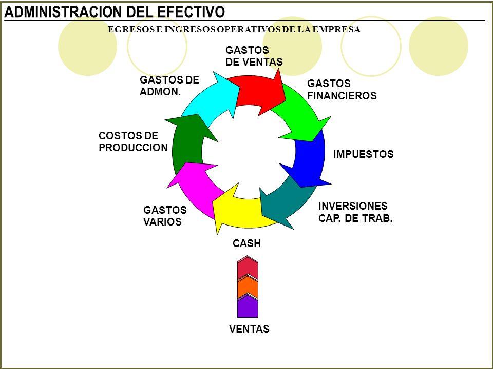 ADMINISTRACION DEL EFECTIVO EGRESOS E INGRESOS OPERATIVOS DE LA EMPRESA GASTOS DE VENTAS GASTOS FINANCIEROS IMPUESTOS INVERSIONES CAP. DE TRAB. CASH G