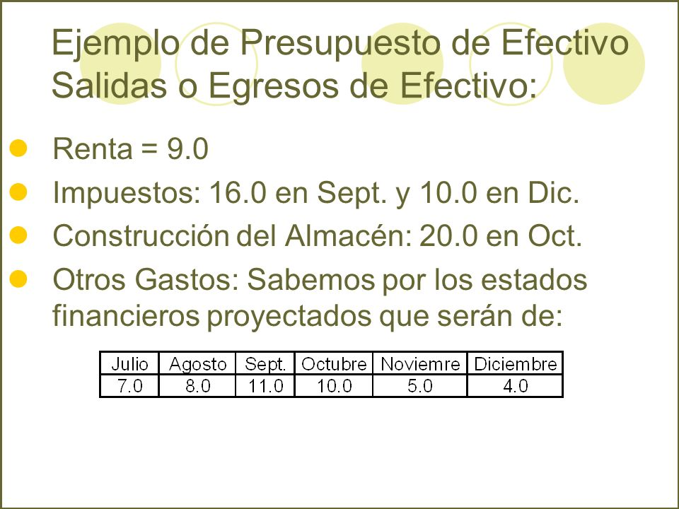 Renta = 9.0 Impuestos: 16.0 en Sept. y 10.0 en Dic. Construcción del Almacén: 20.0 en Oct. Otros Gastos: Sabemos por los estados financieros proyectad