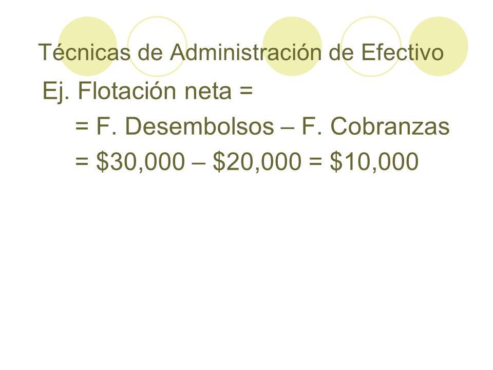 Técnicas de Administración de Efectivo Ej. Flotación neta = = F. Desembolsos – F. Cobranzas = $30,000 – $20,000 = $10,000