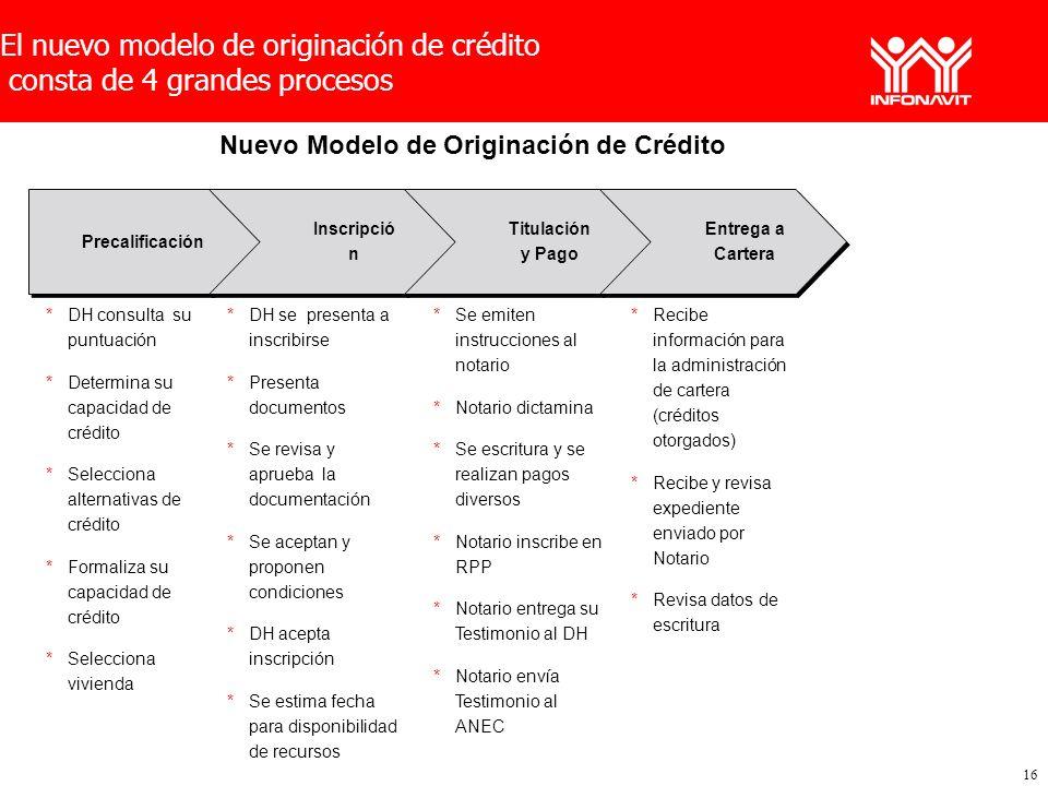 16 El nuevo modelo de originación de crédito consta de 4 grandes procesos Precalificación Inscripció n Titulación y Pago Titulación y Pago Entrega a C