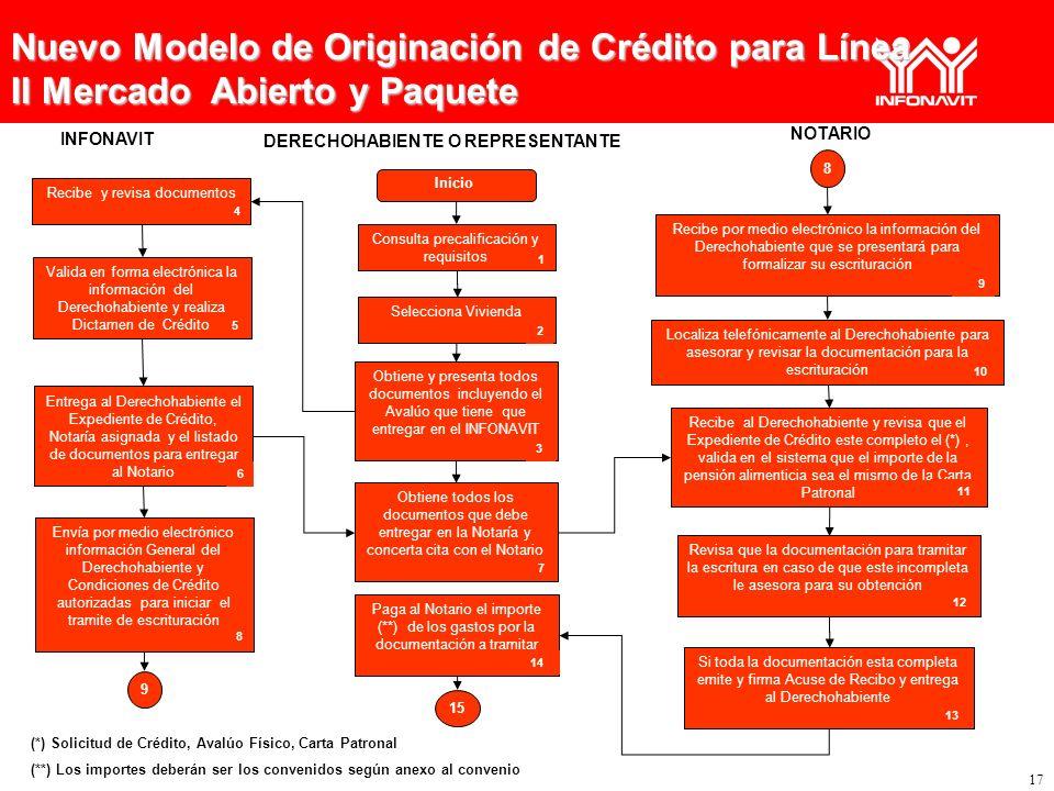 17 Nuevo Modelo de Originación de Crédito para Línea II Mercado Abierto y Paquete DERECHOHABIENTE O REPRESENTANTE Inicio INFONAVIT NOTARIO 15 (*) Soli