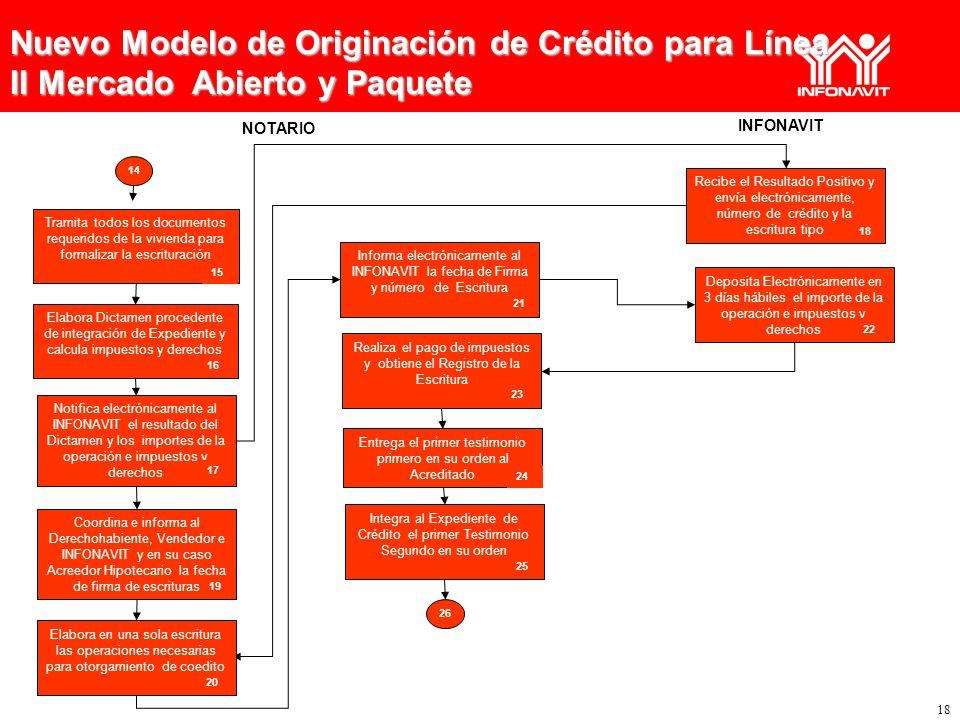 18 INFONAVIT NOTARIO 14 Nuevo Modelo de Originación de Crédito para Línea II Mercado Abierto y Paquete Recibe el Resultado Positivo y envía electrónic