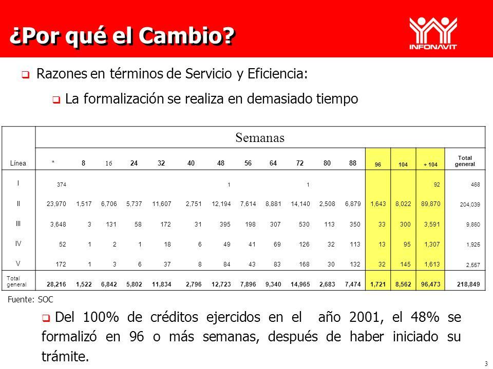 3 ¿Por qué el Cambio? Razones en términos de Servicio y Eficiencia: La formalización se realiza en demasiado tiempo Línea Semanas *8 16 24324048566472