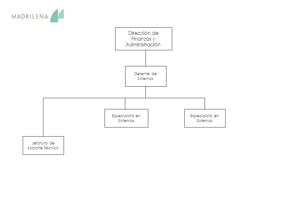 Dirección de Finanzas y Administración Especialista en Sistemas Gerente de Sistemas Especialista en Sistemas Jefatura de Soporte Técnico
