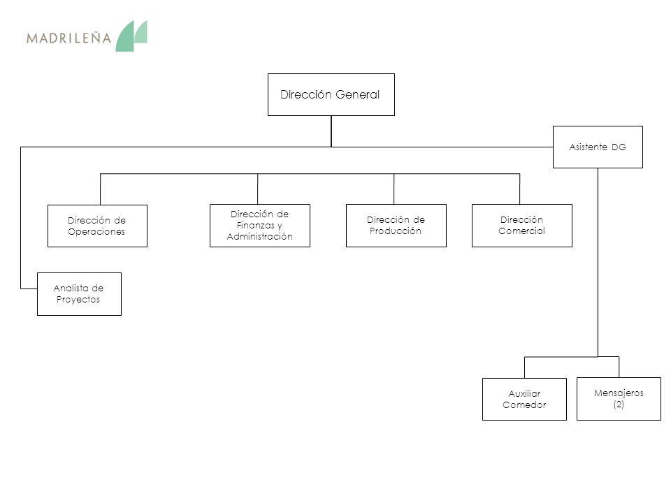 Dirección de Operaciones Dirección de Producción Dirección Comercial Asistente DG Dirección de Finanzas y Administración Mensajeros (2) Auxiliar Comedor Analista de Proyectos