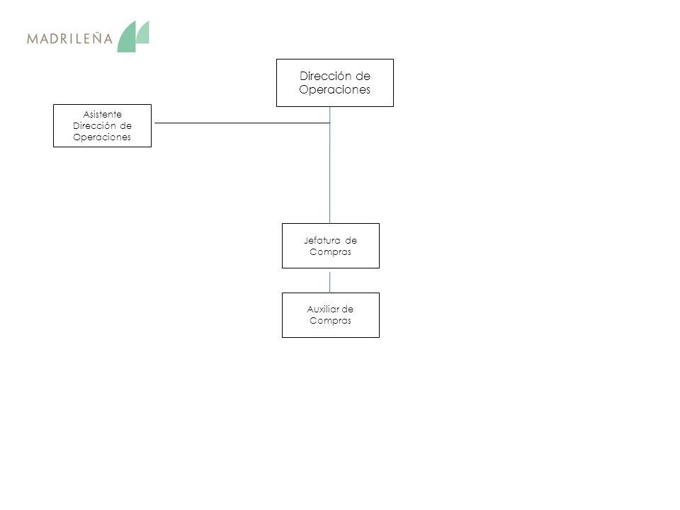 Dirección de Operaciones Asistente Dirección de Operaciones Jefatura de Compras Auxiliar de Compras