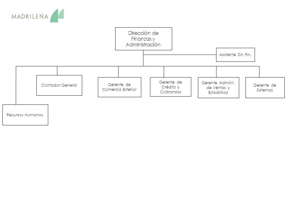 Dirección de Finanzas y Administración Gerente de Comercio Exterior Gerente de Crédito y Cobranzas Gerente Admón.