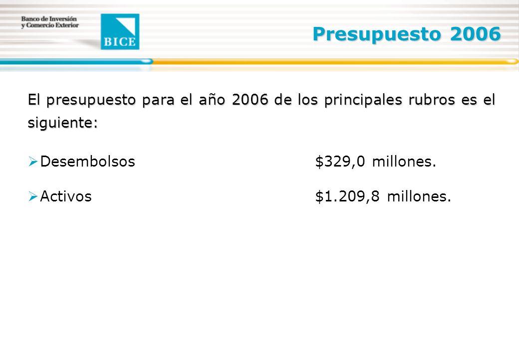Presupuesto 2006 El presupuesto para el año 2006 de los principales rubros es el siguiente: Desembolsos$329,0 millones.
