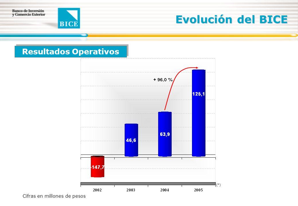 Evolución del BICE Cifras en millones de pesos Resultados Operativos (*)