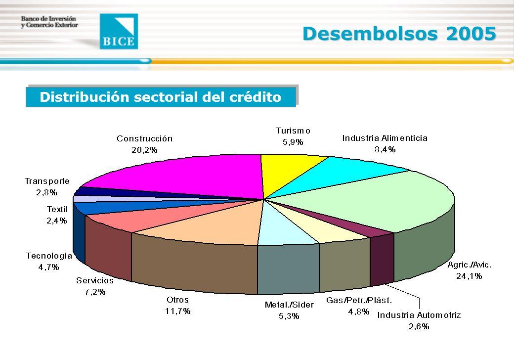 Distribución sectorial del crédito Desembolsos 2005