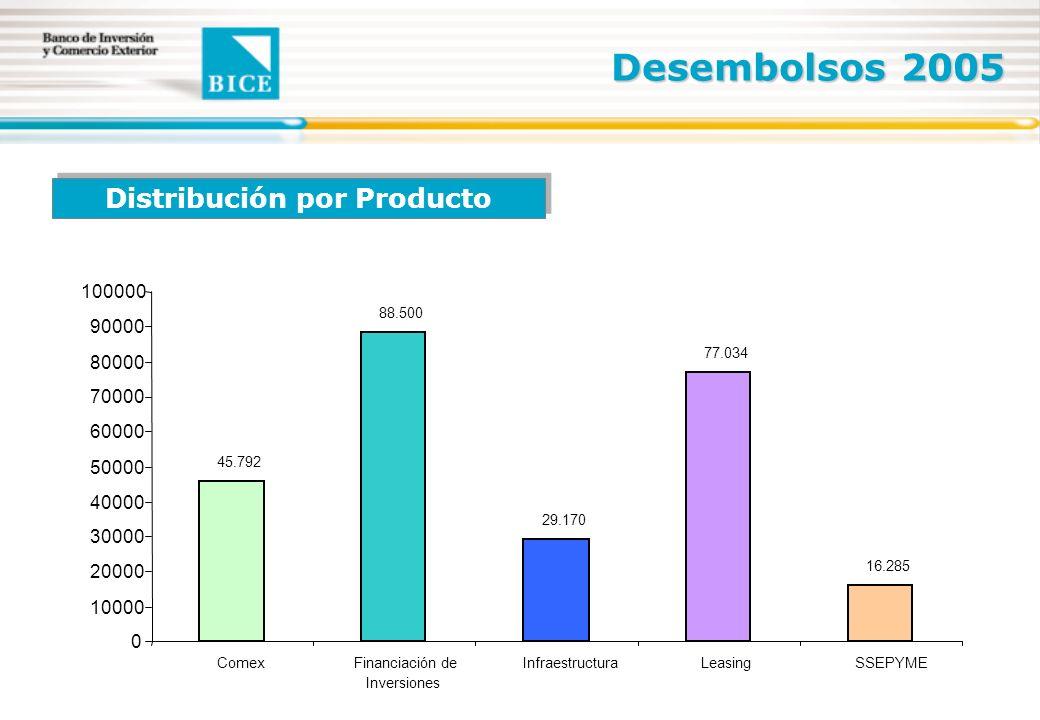 Distribución por Producto Desembolsos 2005 45.792 88.500 29.170 77.034 16.285 0 10000 20000 30000 40000 50000 60000 70000 80000 90000 100000 ComexFinanciación de Inversiones InfraestructuraLeasingSSEPYME