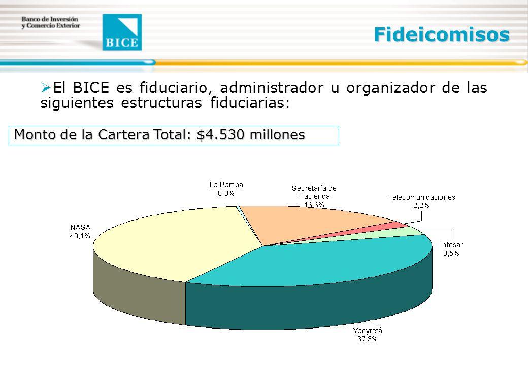 El BICE es fiduciario, administrador u organizador de las siguientes estructuras fiduciarias: Fideicomisos Monto de la Cartera Total: $4.530 millones