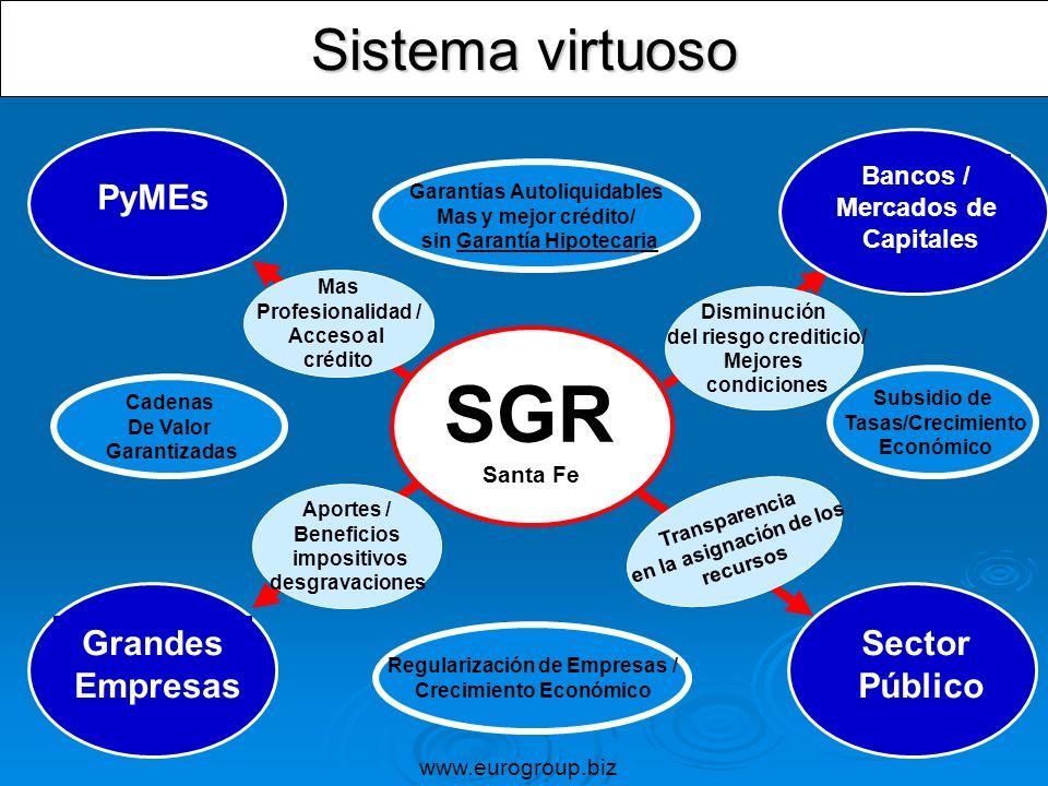 Sistema virtuoso PyMEs SGR Santa Fe Bancos / Mercados de Capitales Grandes Empresas Sector Público Cadenas De Valor Garantizadas Aportes / Beneficios