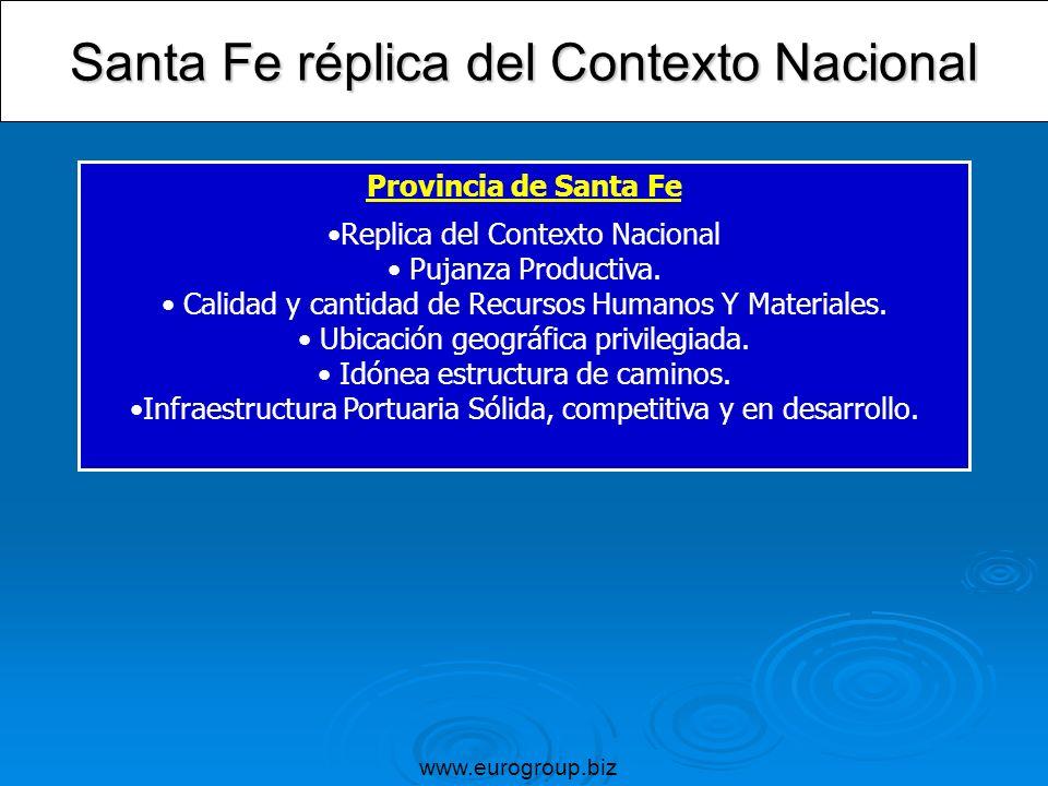 Santa Fe réplica del Contexto Nacional Provincia de Santa Fe Replica del Contexto Nacional Pujanza Productiva. Calidad y cantidad de Recursos Humanos