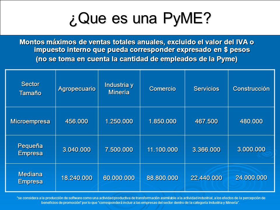 ¿Que es una PyME? Montos máximos de ventas totales anuales, excluido el valor del IVA o impuesto interno que pueda corresponder expresado en $ pesos (