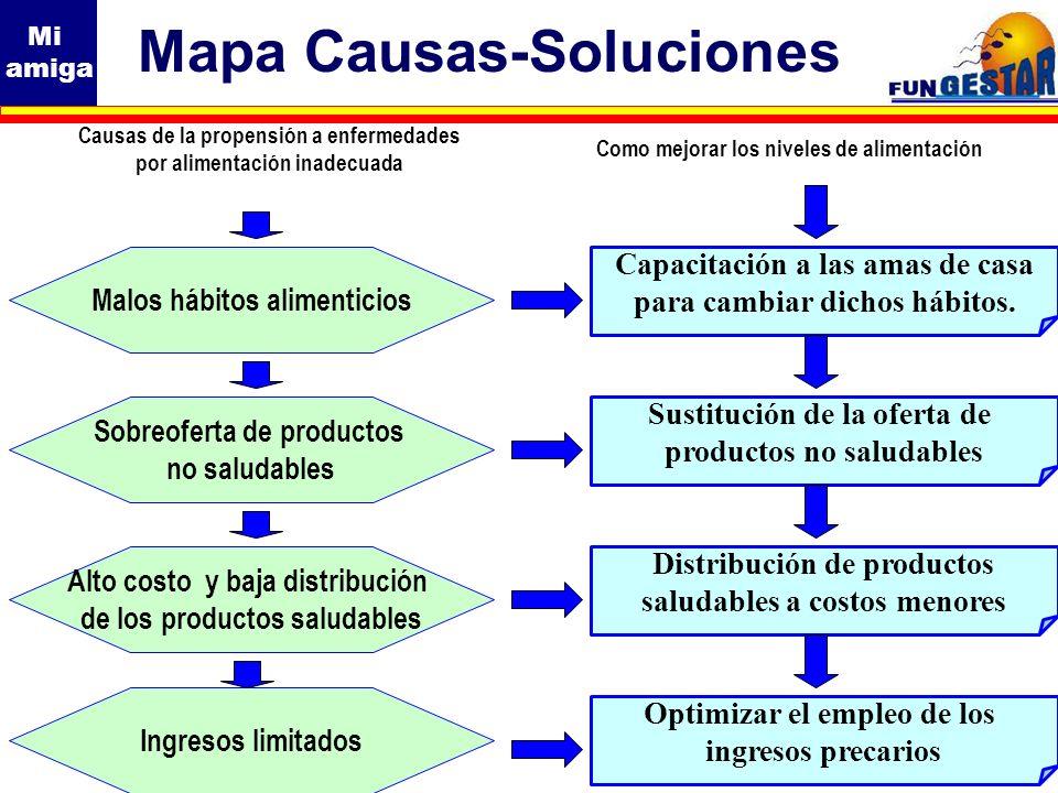 Mi amiga Mapa Causas-Soluciones Malos hábitos alimenticios Sobreoferta de productos no saludables Ingresos limitados Causas de la propensión a enferme