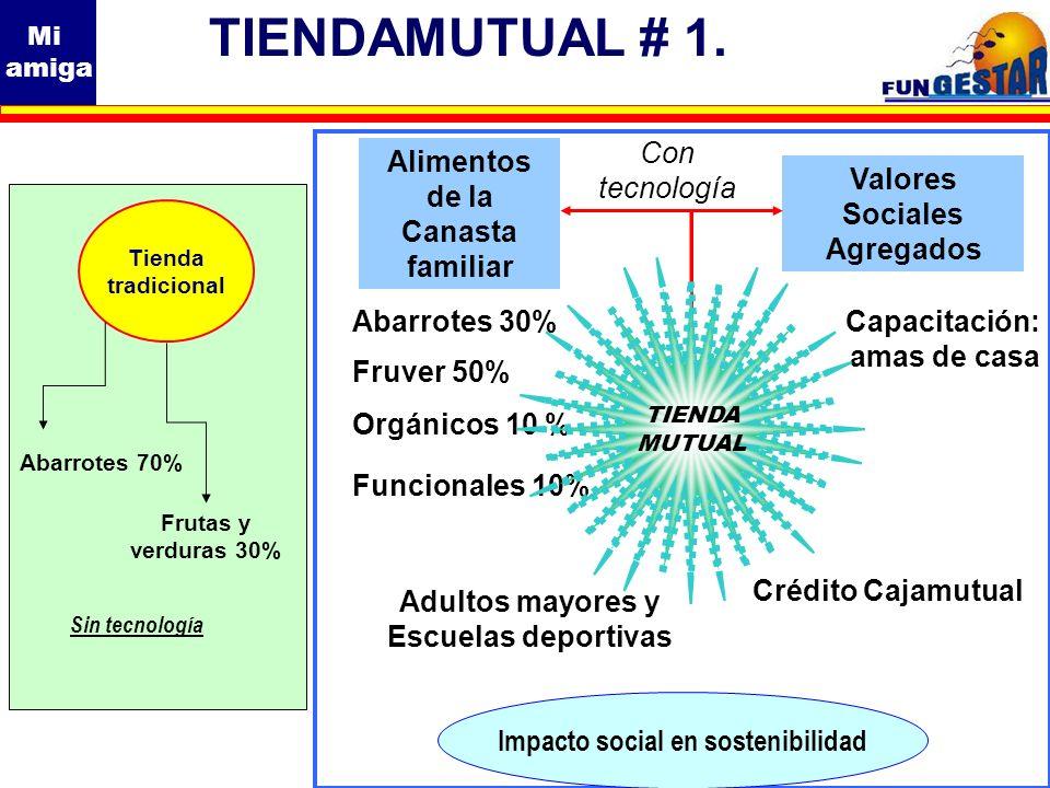 Mi amiga Tienda tradicional Sin tecnología Abarrotes 70% Frutas y verduras 30% TIENDAMUTUAL # 1. Crédito Cajamutual Adultos mayores y Escuelas deporti