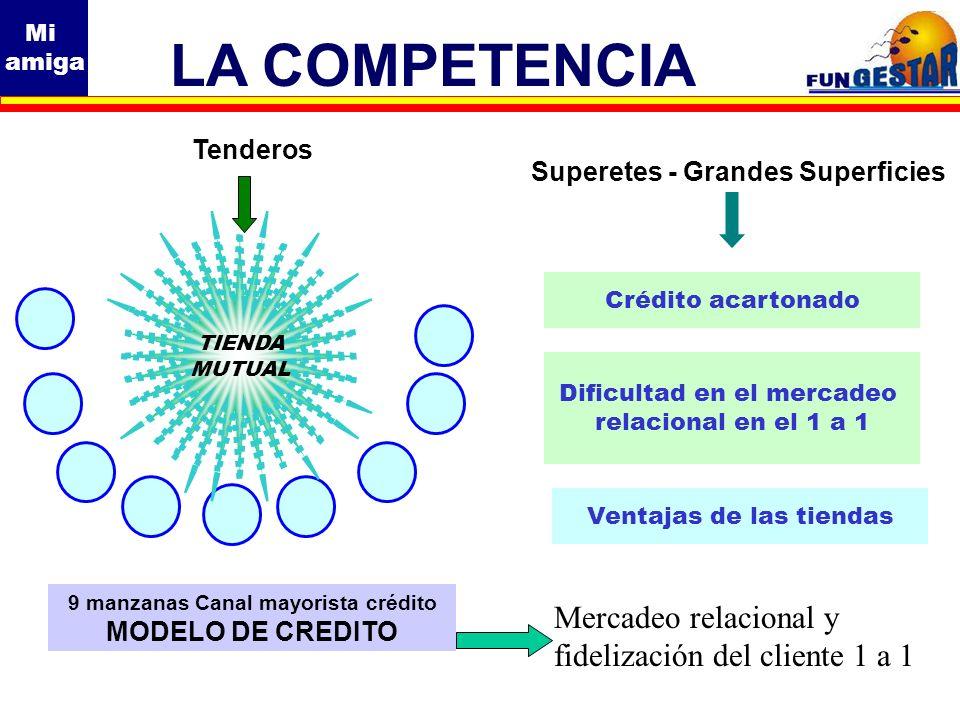 Mi amiga LA COMPETENCIA 9 manzanas Canal mayorista crédito MODELO DE CREDITO Mercadeo relacional y fidelización del cliente 1 a 1 Tenderos TIENDA MUTU