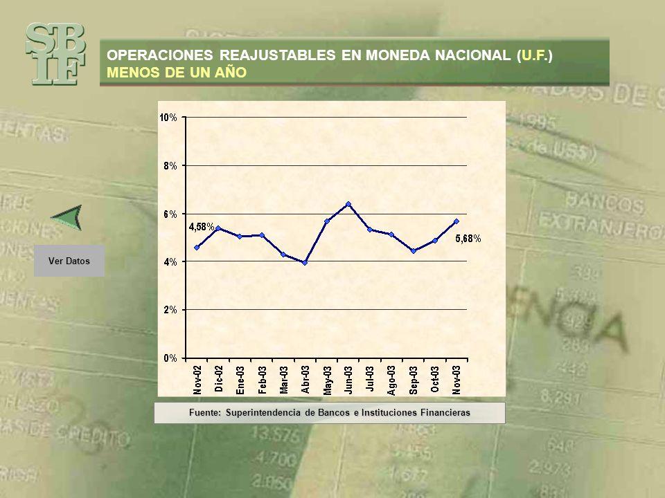 OPERACIONES REAJUSTABLES EN MONEDA NACIONAL (U.F.) MENOS DE UN AÑO Fuente: Superintendencia de Bancos e Instituciones Financieras Ver Datos