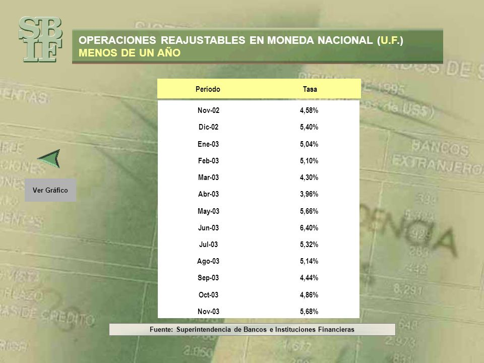 Fuente: Superintendencia de Bancos e Instituciones Financieras Ver Gráfico OPERACIONES REAJUSTABLES EN MONEDA NACIONAL (U.F.) MENOS DE UN AÑO PeríodoT